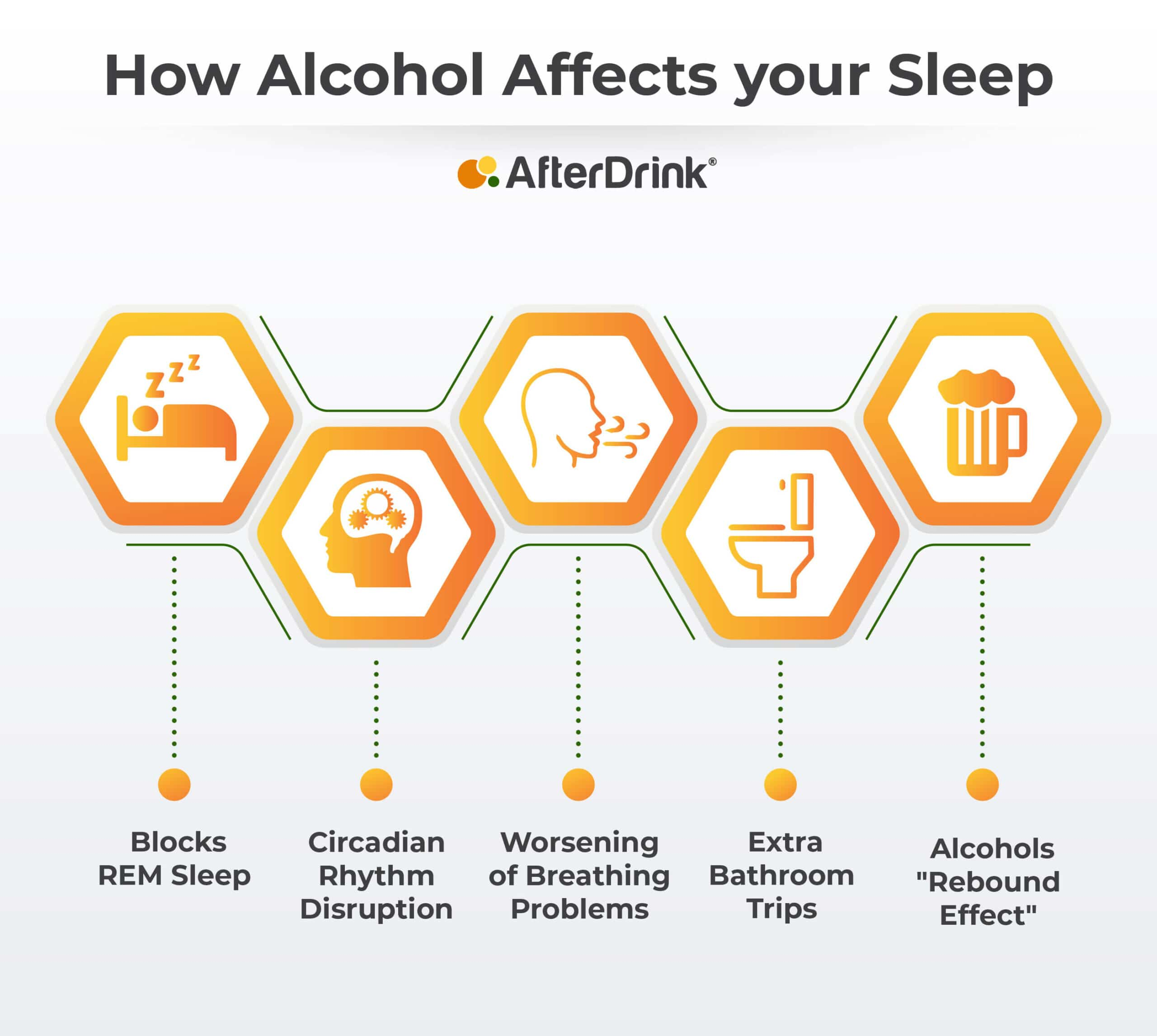 how alcohol affects sleep infographic