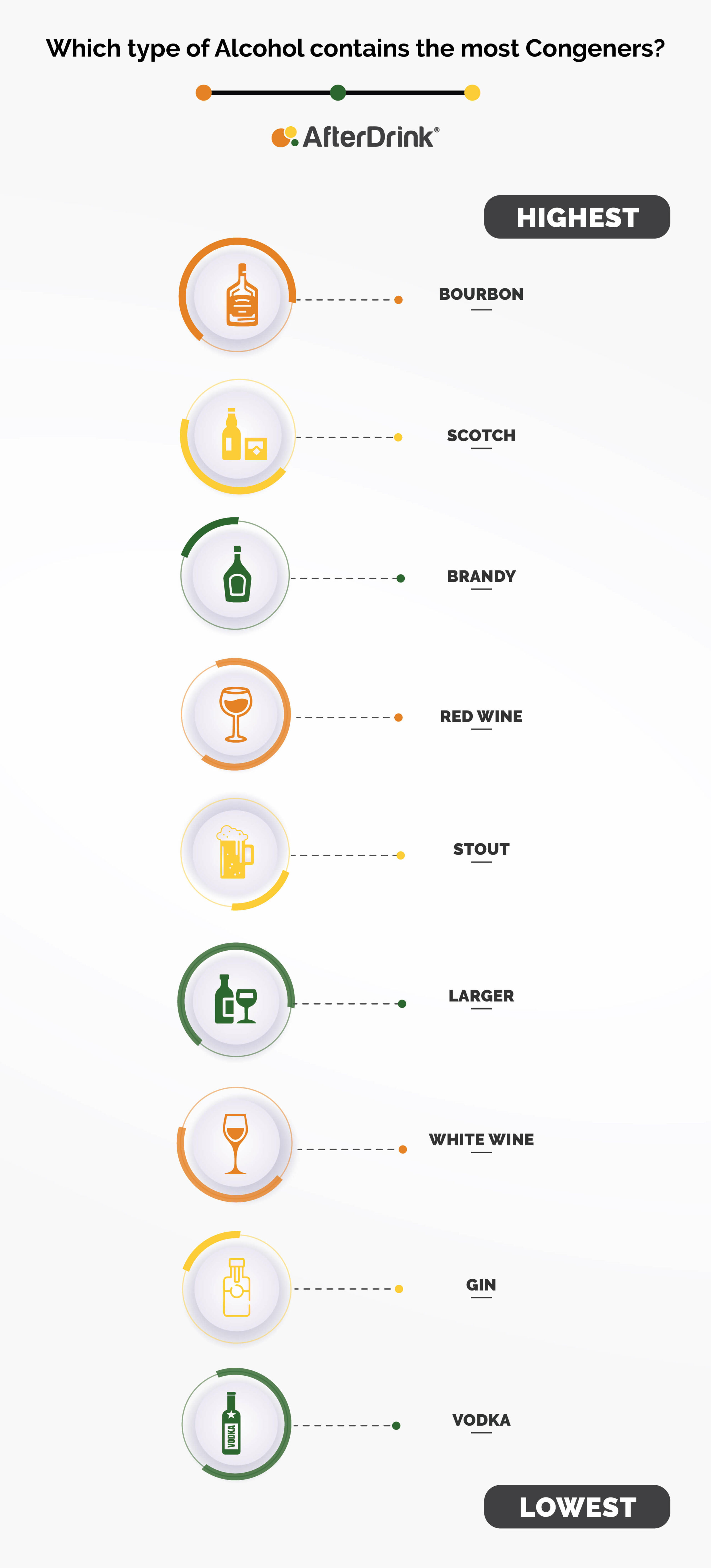 Congeners in alcohol infographic